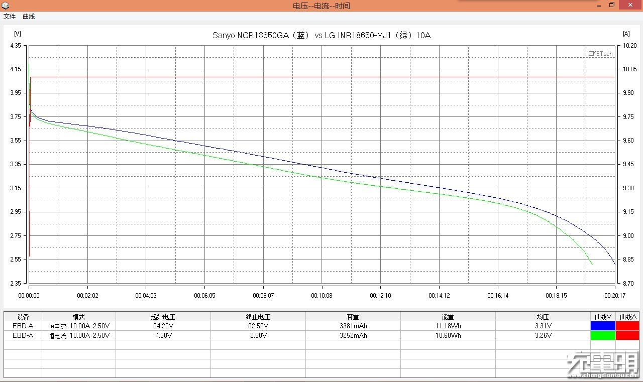 Sanyo NCR18650GA 3500mAh 10A